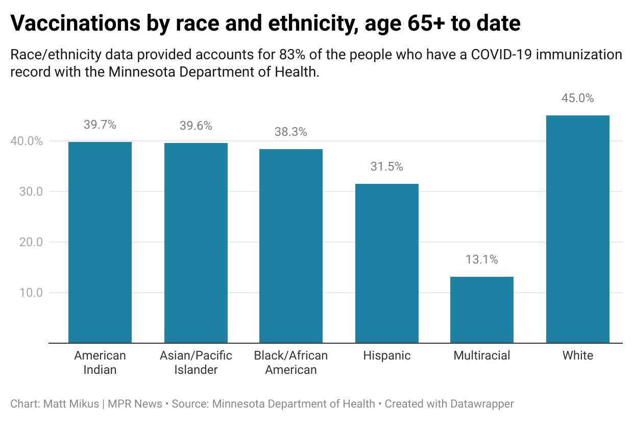 A bar chart showing 45 percent of vaccinations 65+ are white