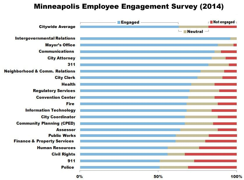 survey  low morale among some minneapolis city workers