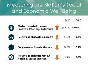 Census Bureau: Median incomes rose and poverty levels fell in 2016.