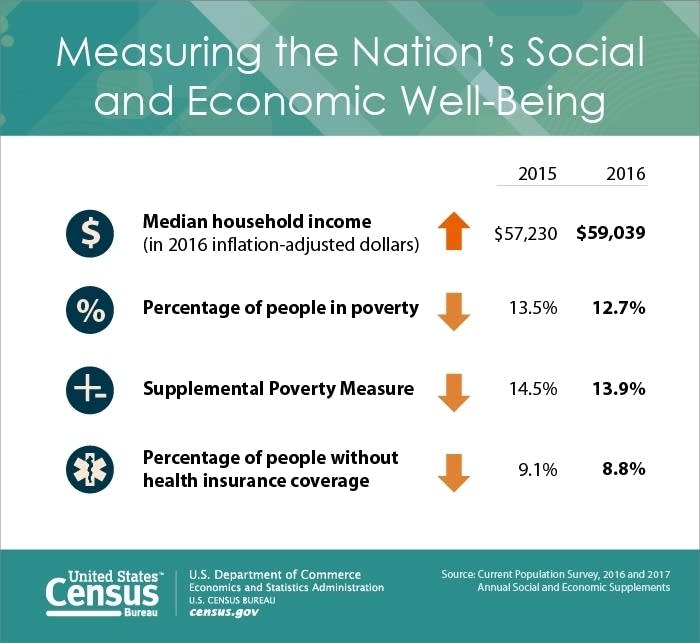 Researchers find sharp decline in poverty in USA  despite census report