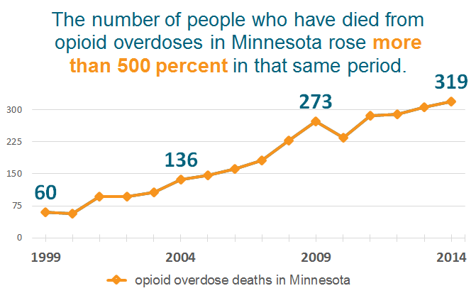 Deaths in Minn. from opioid poisoning, 1999-2014