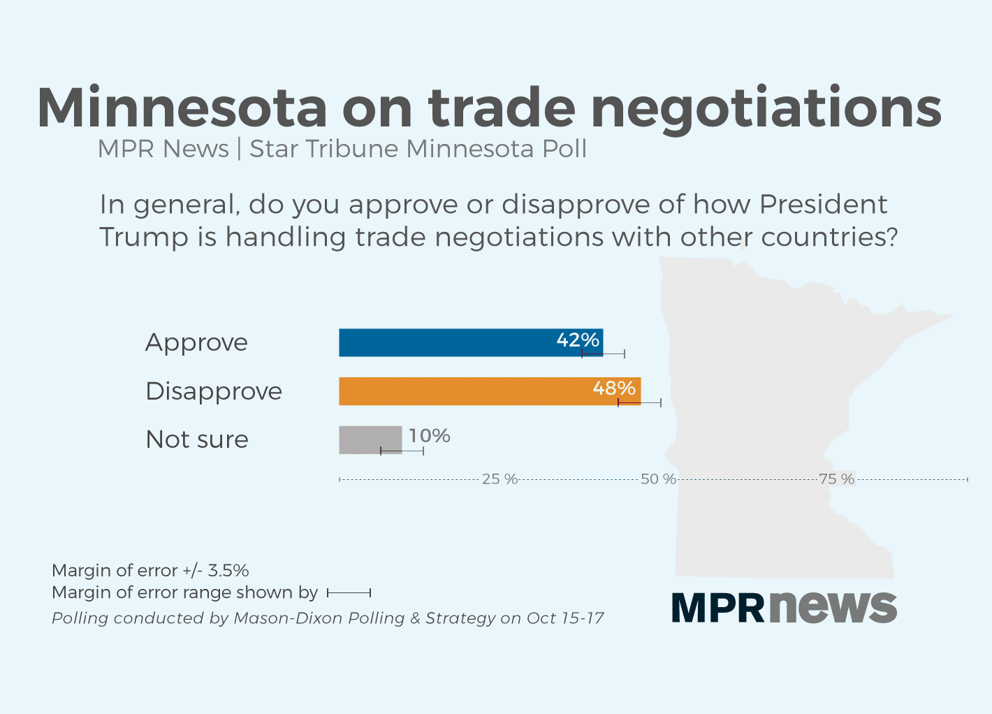 More disapprove of the handling of trade negotiations.