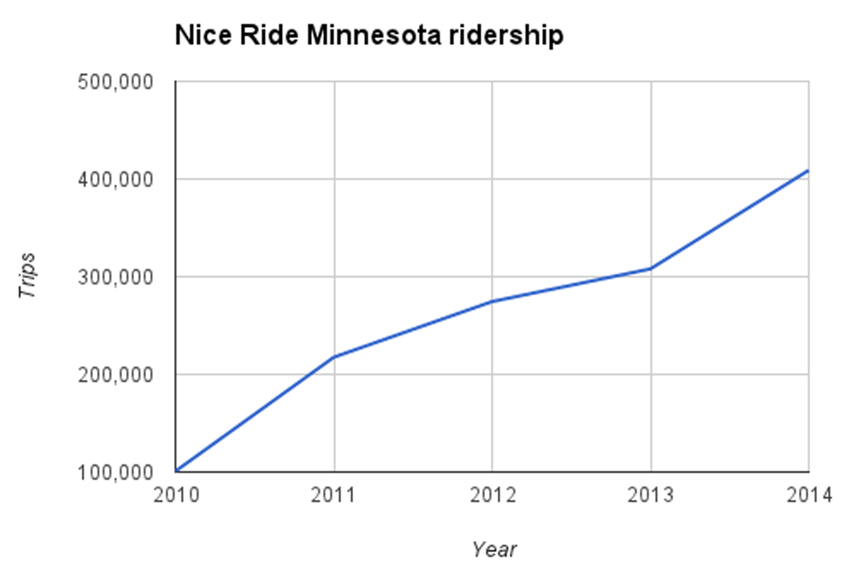 Data source: Nice Ride Minnesota