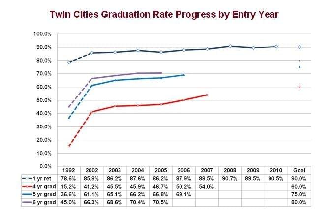 University graduation rate