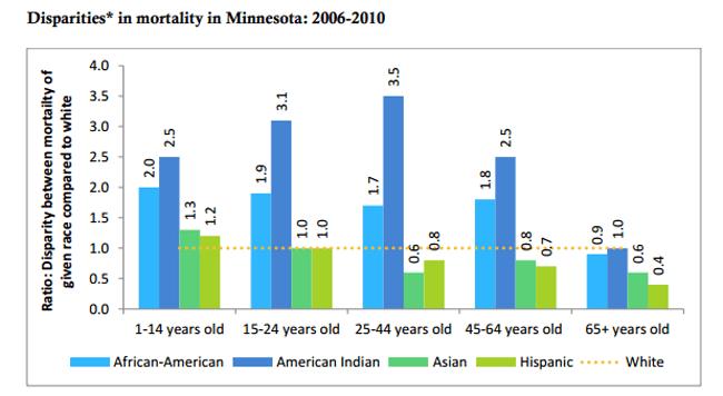 Disparities in mortality