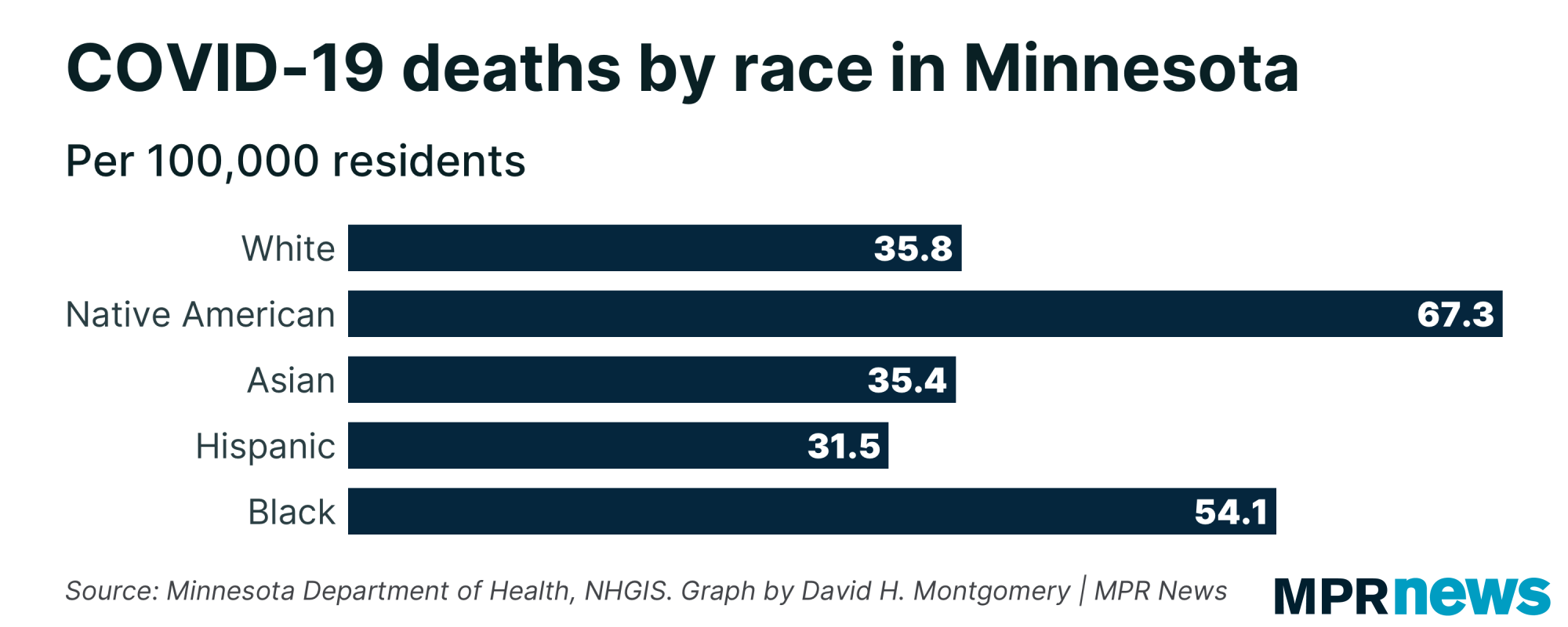 COVID-19 deaths per capita among Minnesota residents by race
