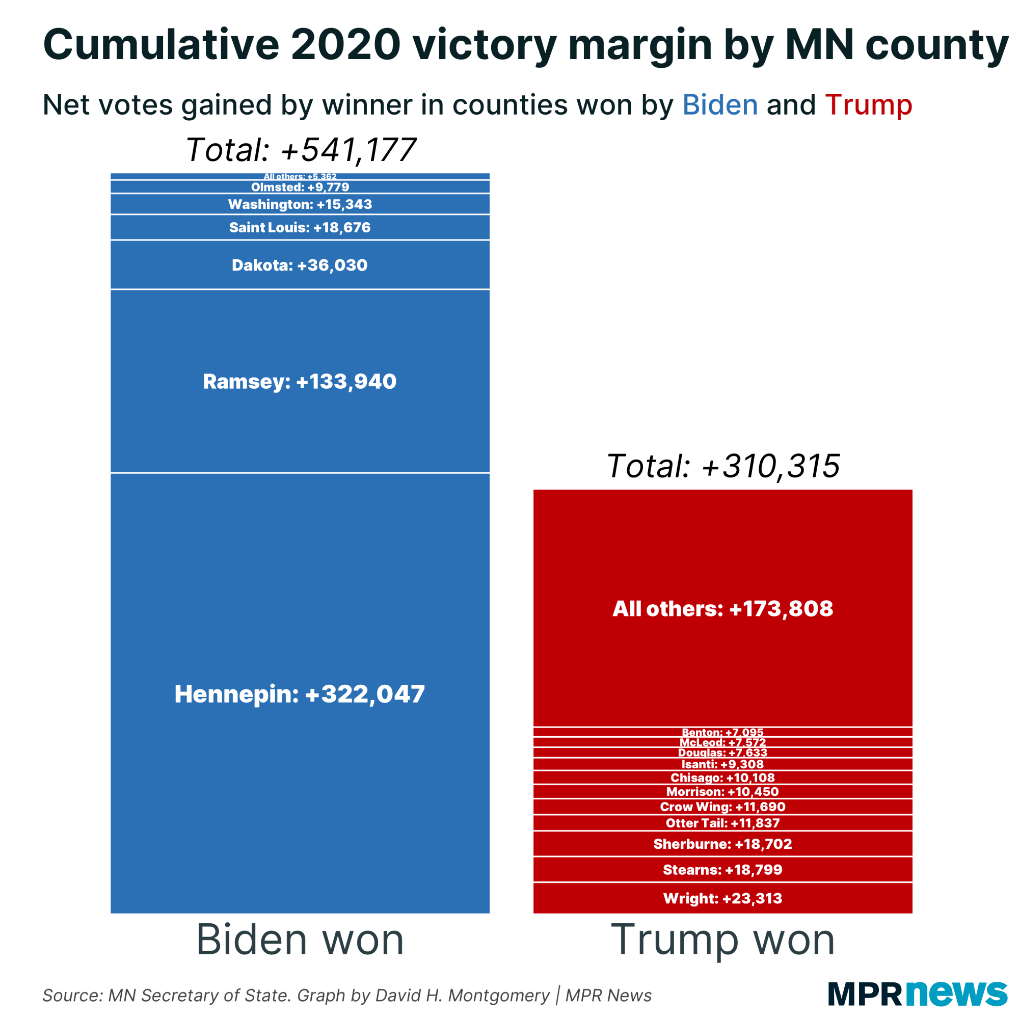 Image of: Biden Won Big In Minnesota Why Didn T Legislative Democrats Mpr News