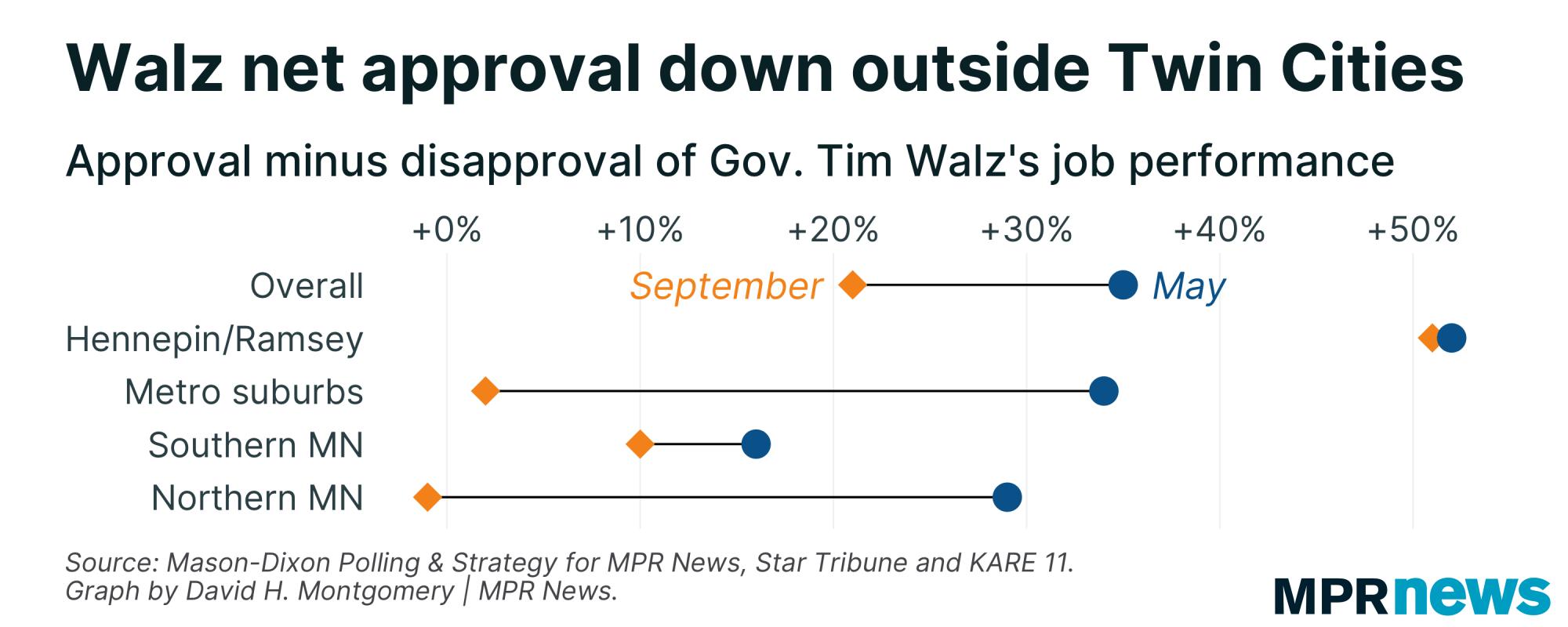 Gov. Tim Walz's net approval rating has fallen outside the Twin Cities