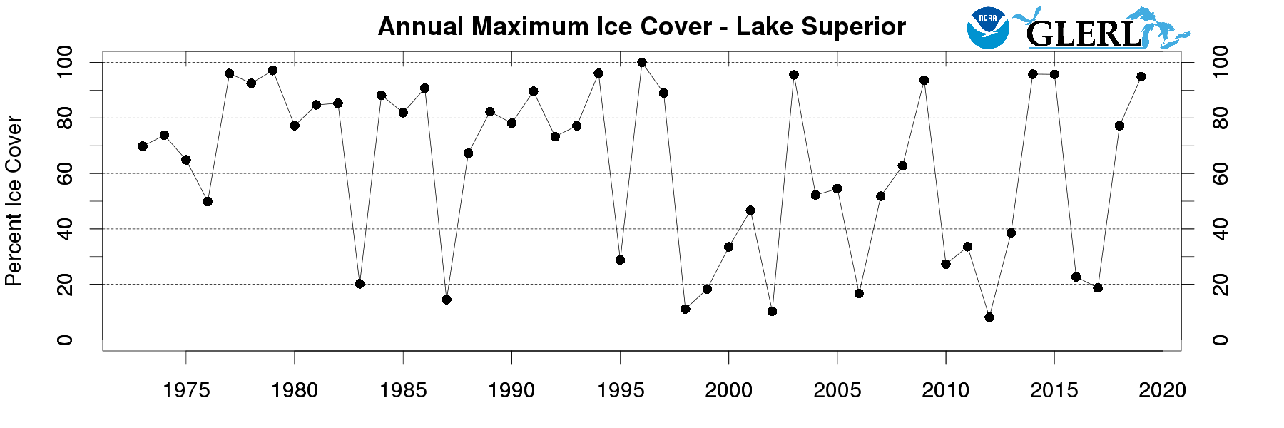 Lake Superior ice cover annual maximum