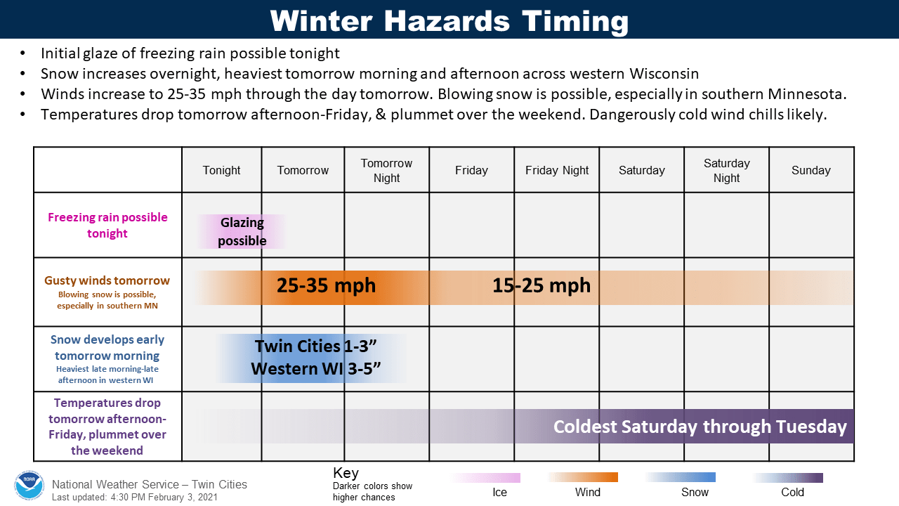 Forecast storm timing
