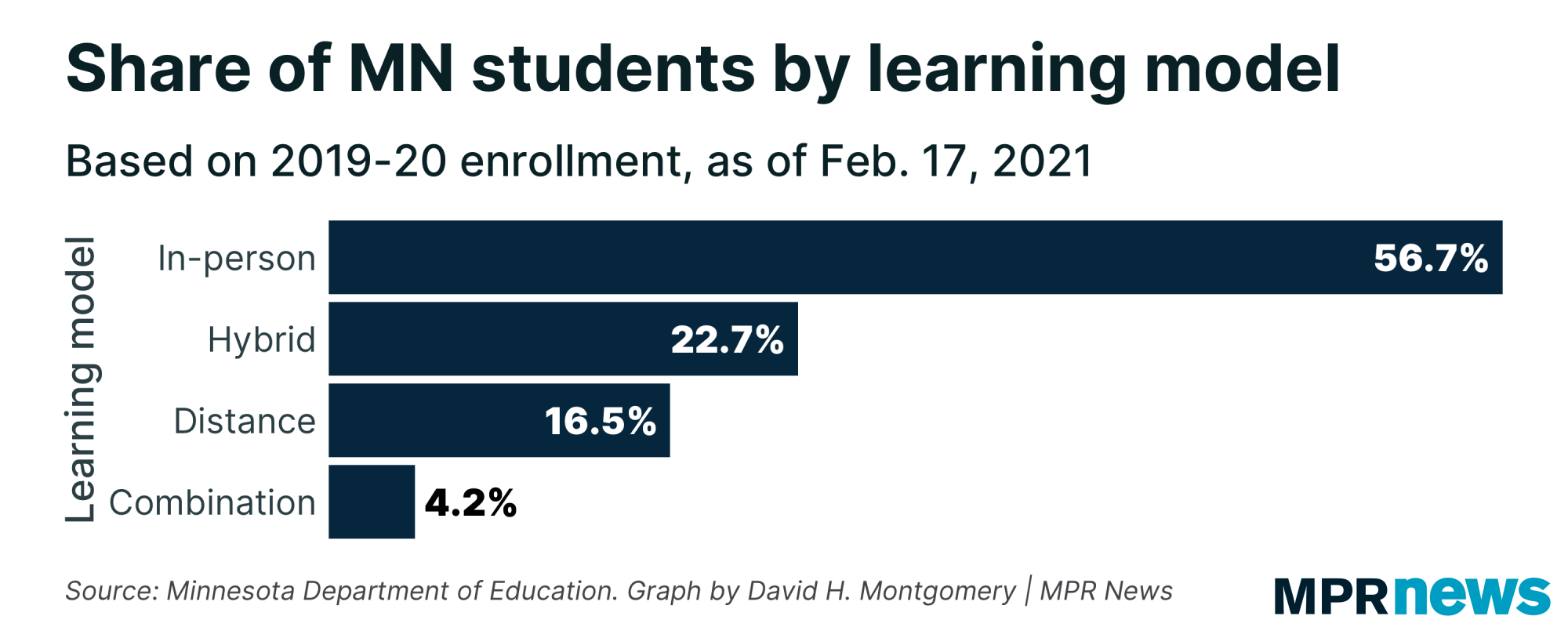 Share of Minnesota students by learning model