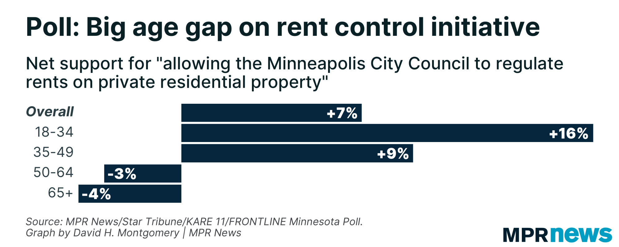 Graph of Minneapolis support for rent control by voter age