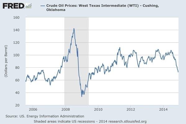 U.S. crude prices