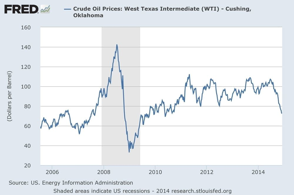 U.S. crude prices