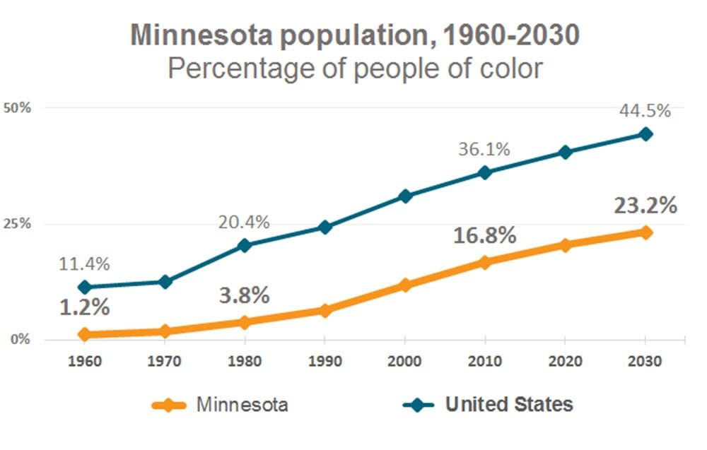Minnesota demographics, 1960-2030