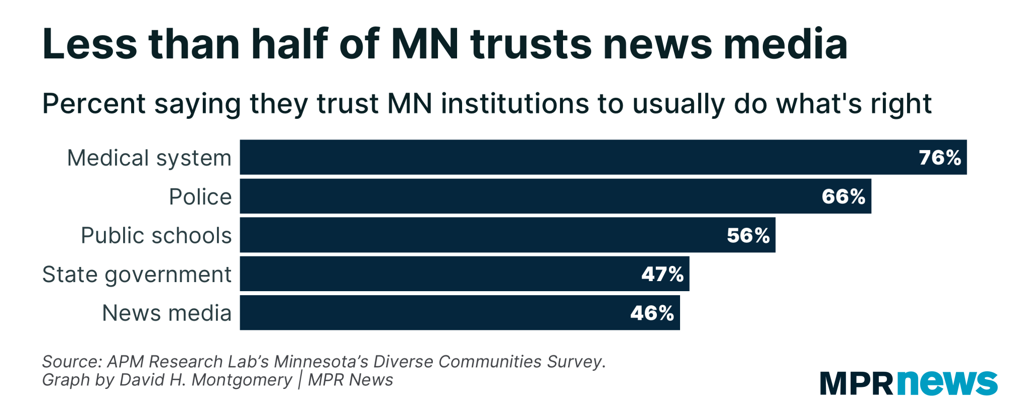 Graph of Minnesotans' trust in various institutions