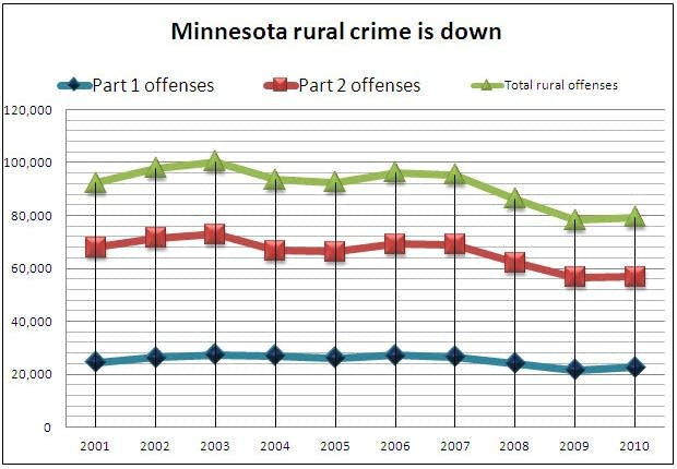 Rural Minn. crime rates 2000 - 2010