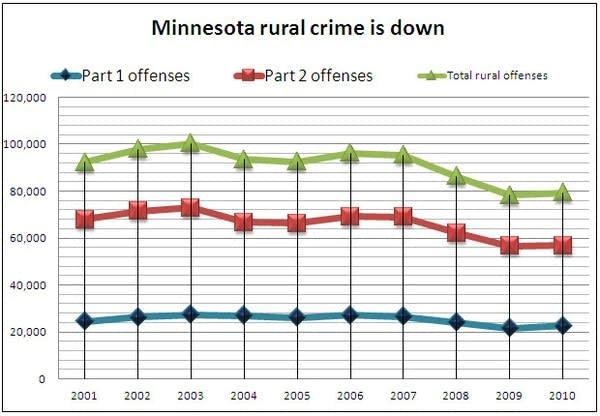 Rural Minn. crime rates 2000 - 2010