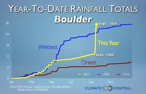 CC Boulder record rainfall