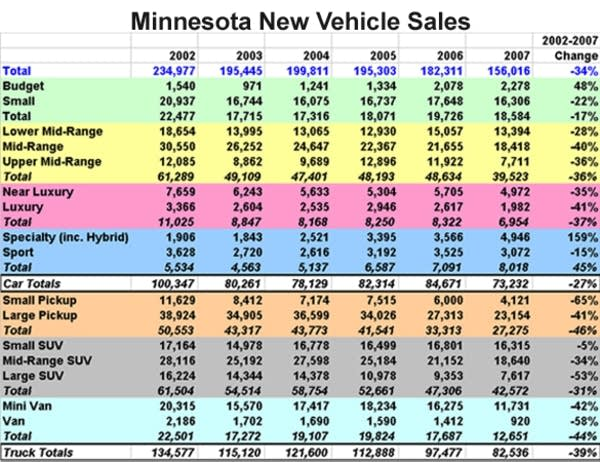 Minnesota New Vehicle Sales