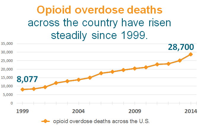 Death from opioid poisoning, 1999-2014