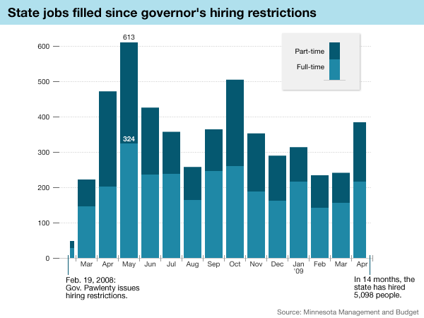 Graphic: Positions filled