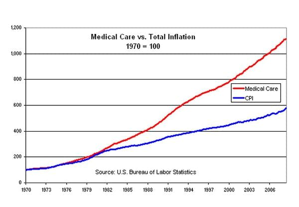 Total inflation and medical inflation