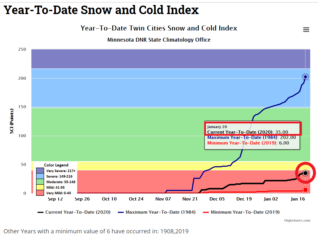 Snow and cold index