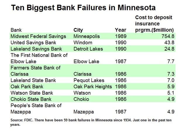 Minnesota Bank Failures