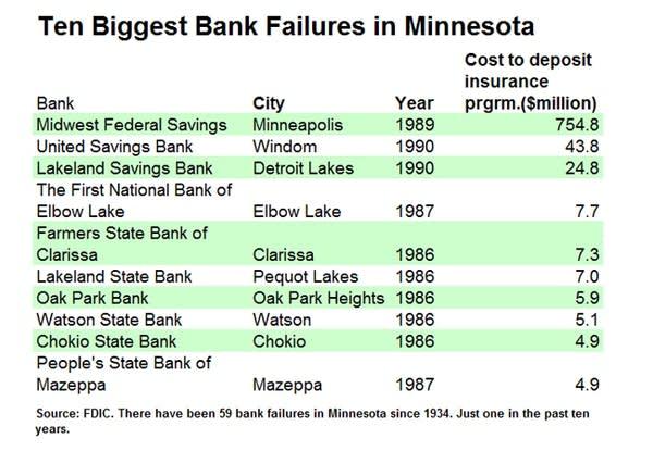 Minnesota bank failures