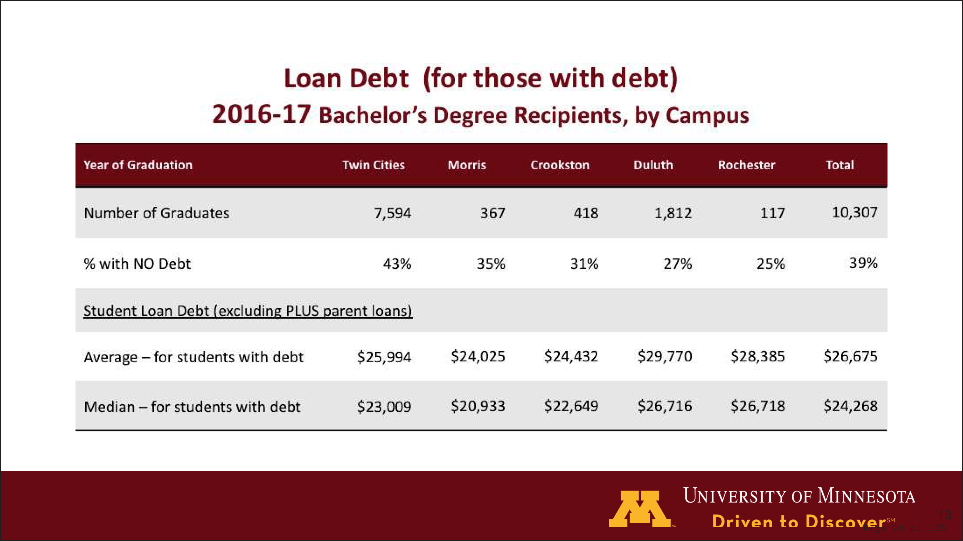 Char showing where the U of M says students are in debt.