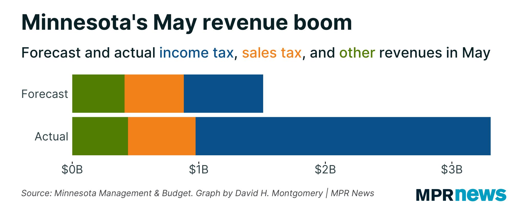 Graph of Minnesota's May revenue boom