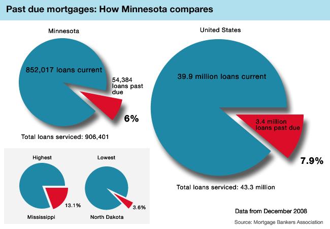 How Minnesota compares