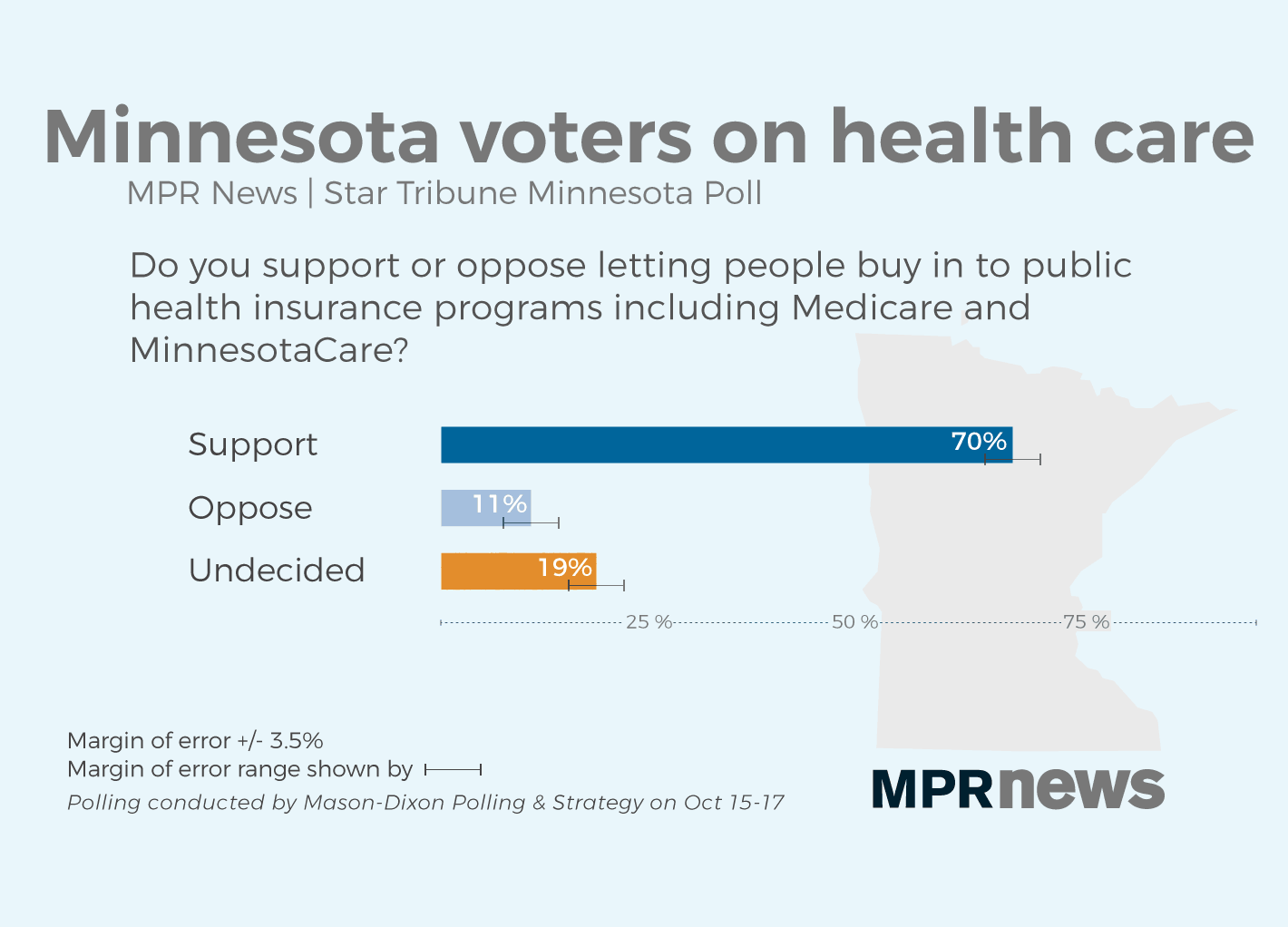 Most Minnesotans support buying into public health insurance
