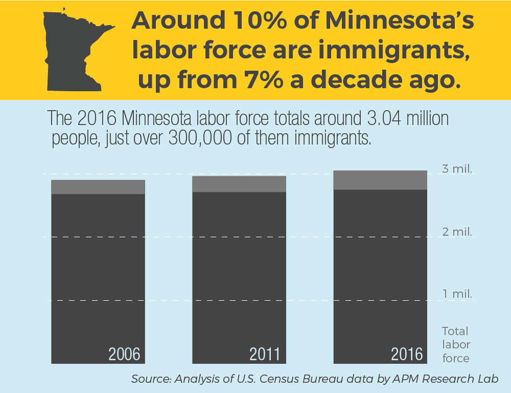 Industry leaders say immigrants are needed to grow Minnesota's economy