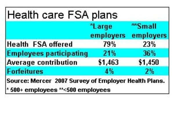 Health care FSA participation