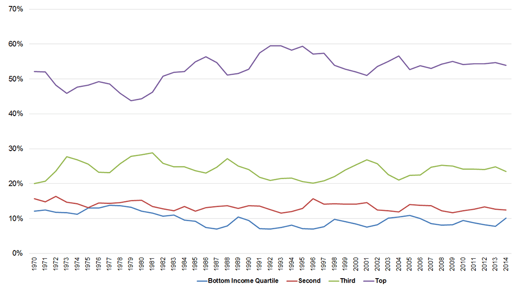 Bachelor degree attainment by income level