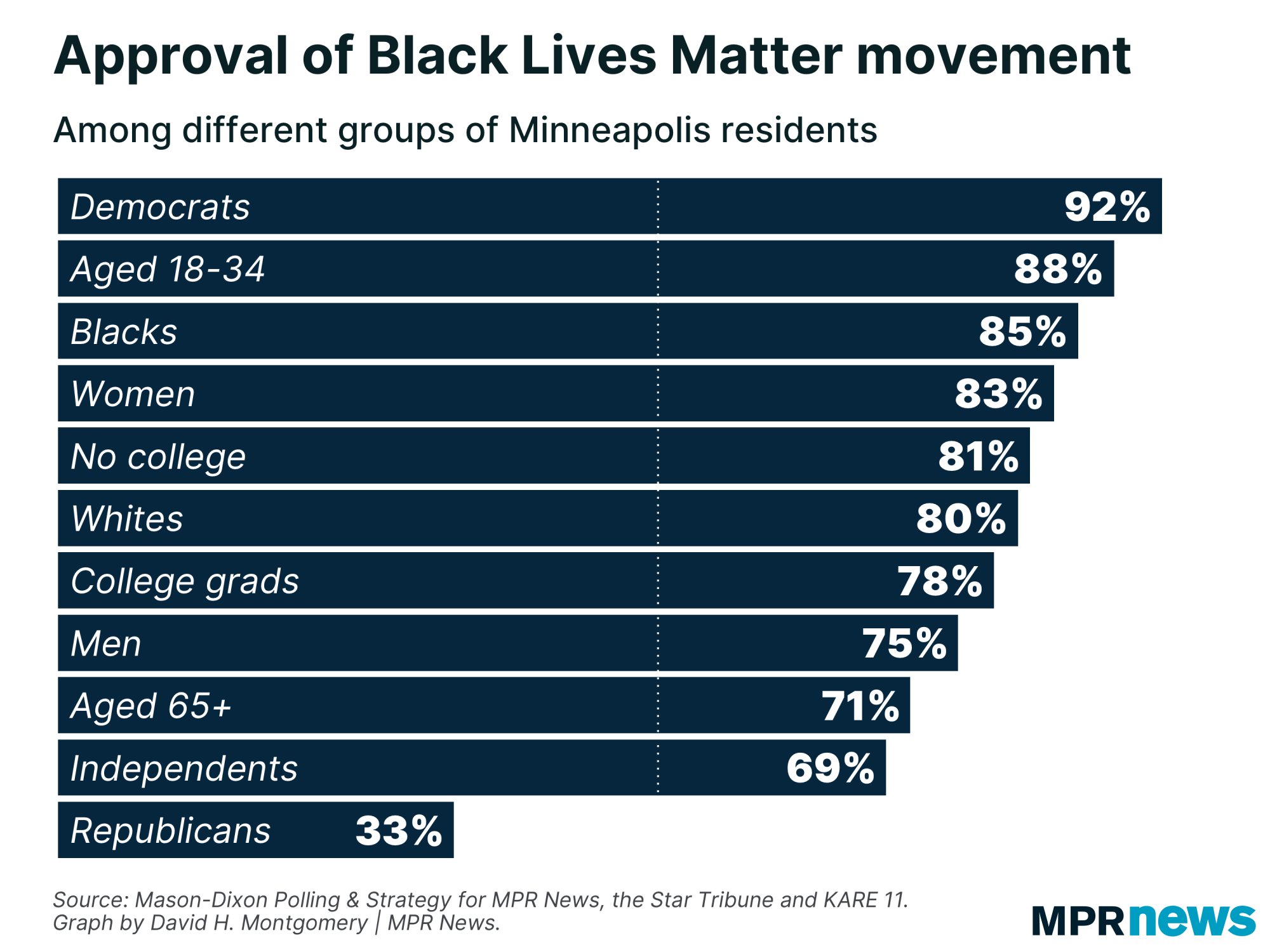 Approval of Black Lives Matter by different Minneapolis groups