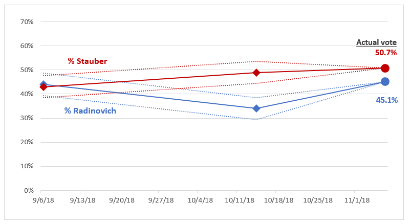MN Poll Watch 2018 U.S. House District 8