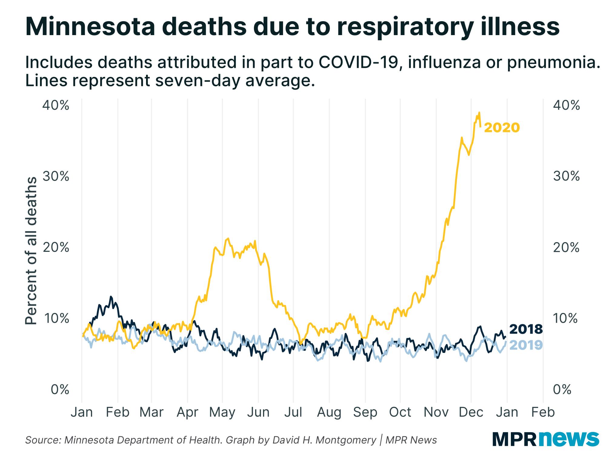 Minnesota deaths due to respiratory illness