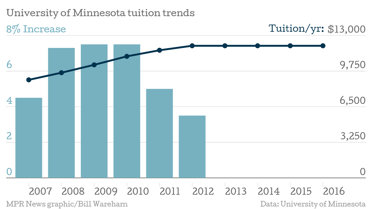 U of M tuition trends