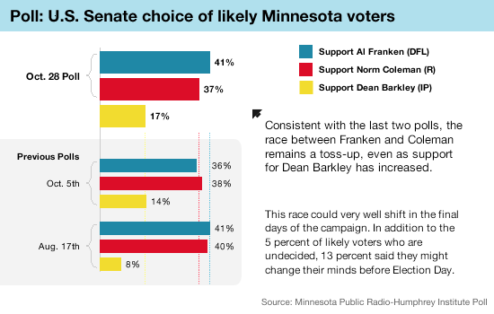 Graphic: Senate poll