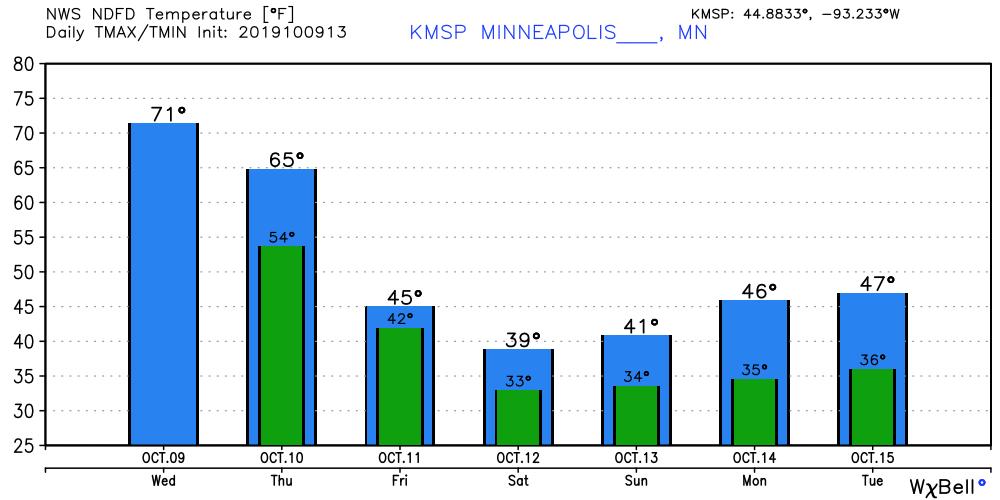 Temperature forecast for Minneapolis