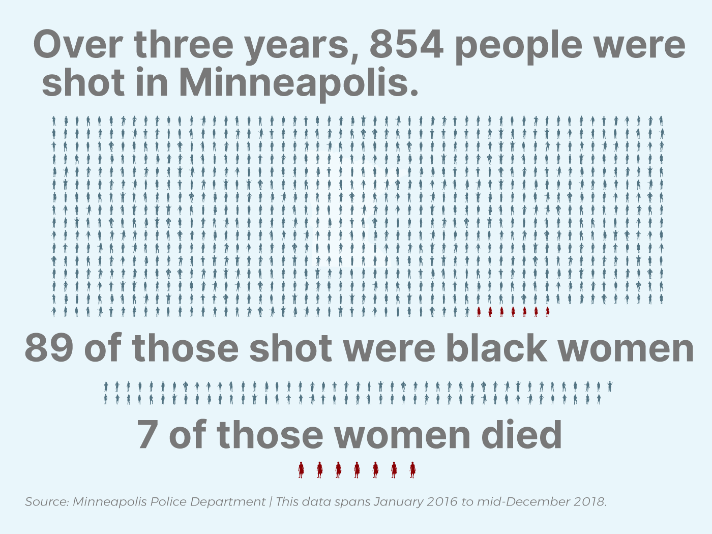 Over three years in Minneapolis 854 people were shot
