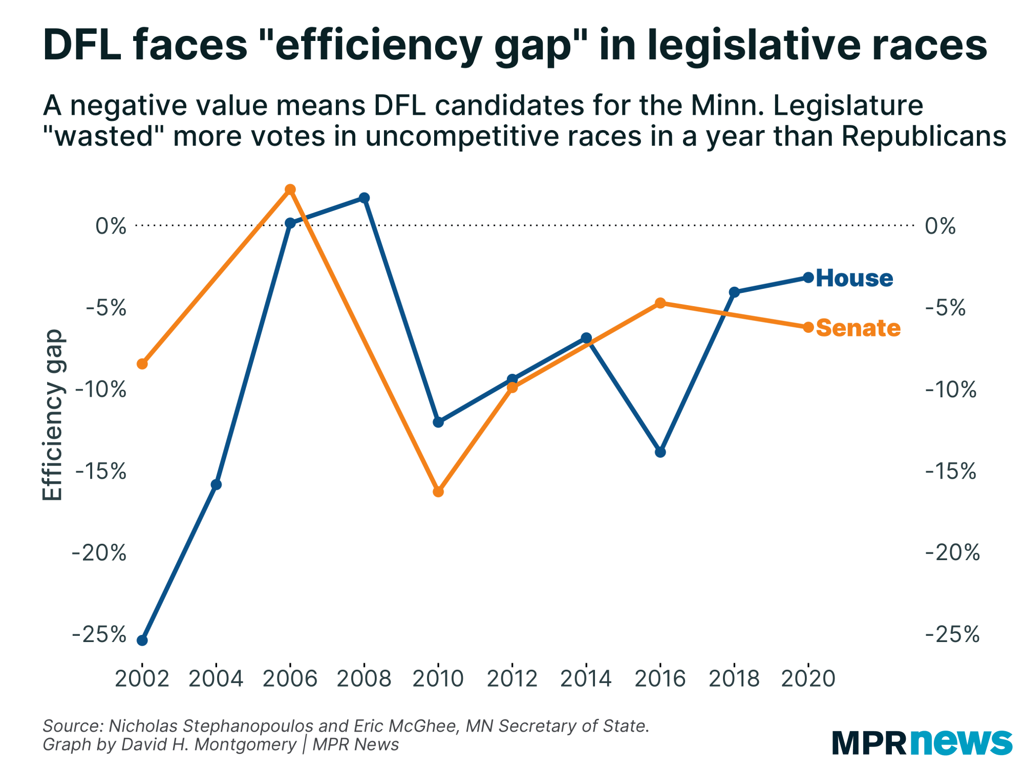 "DFL candidates face ""efficiency gap"" in legislative races"