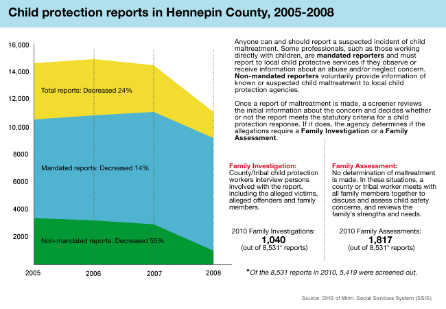 Child protection reports in Hennepin County
