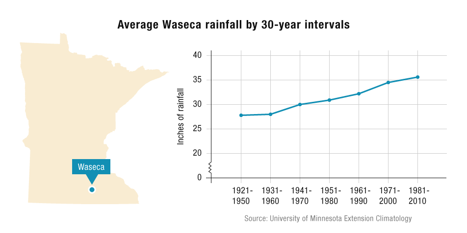 Average Waseca rainfall