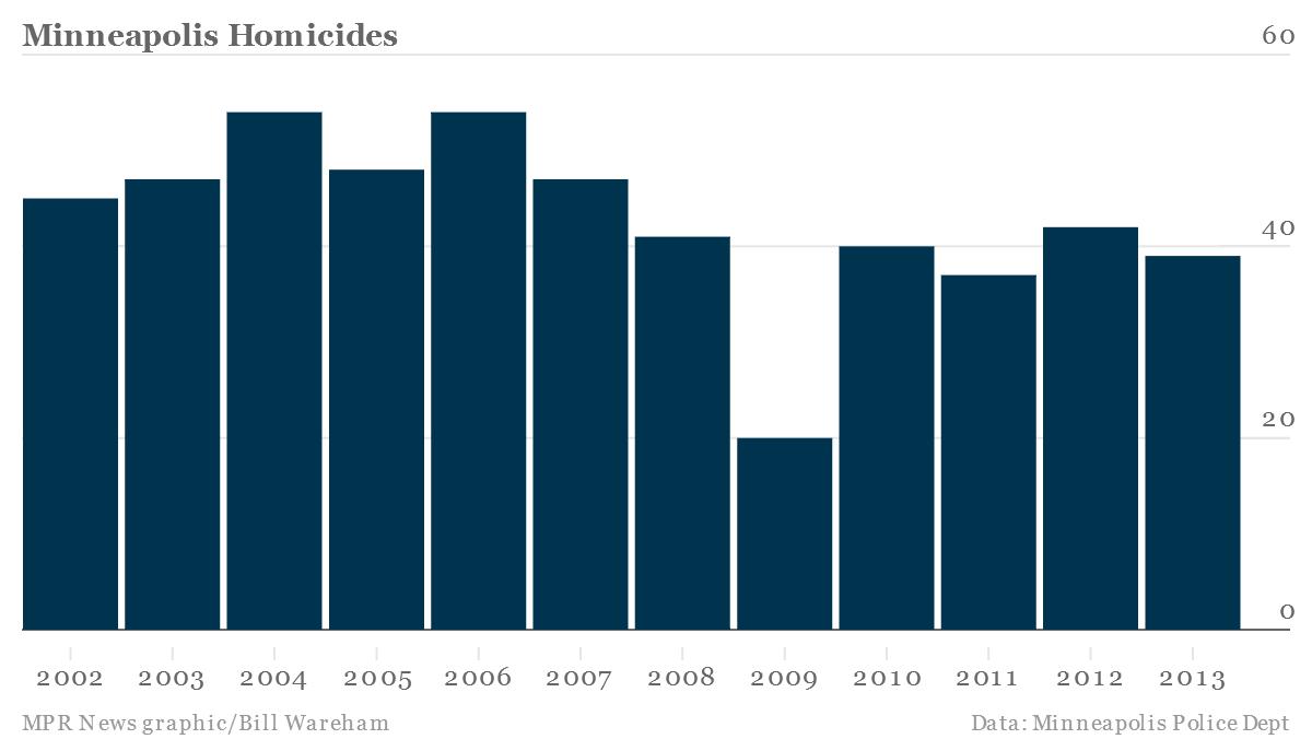 Homicides in Minneapolis, 2013