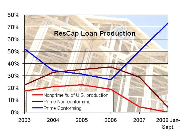 Loan production