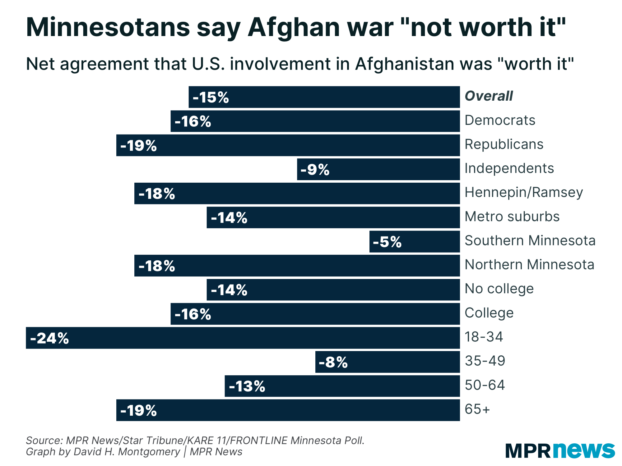 Graph of views on whether the Afghan war was worth it